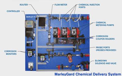 marleygard water management